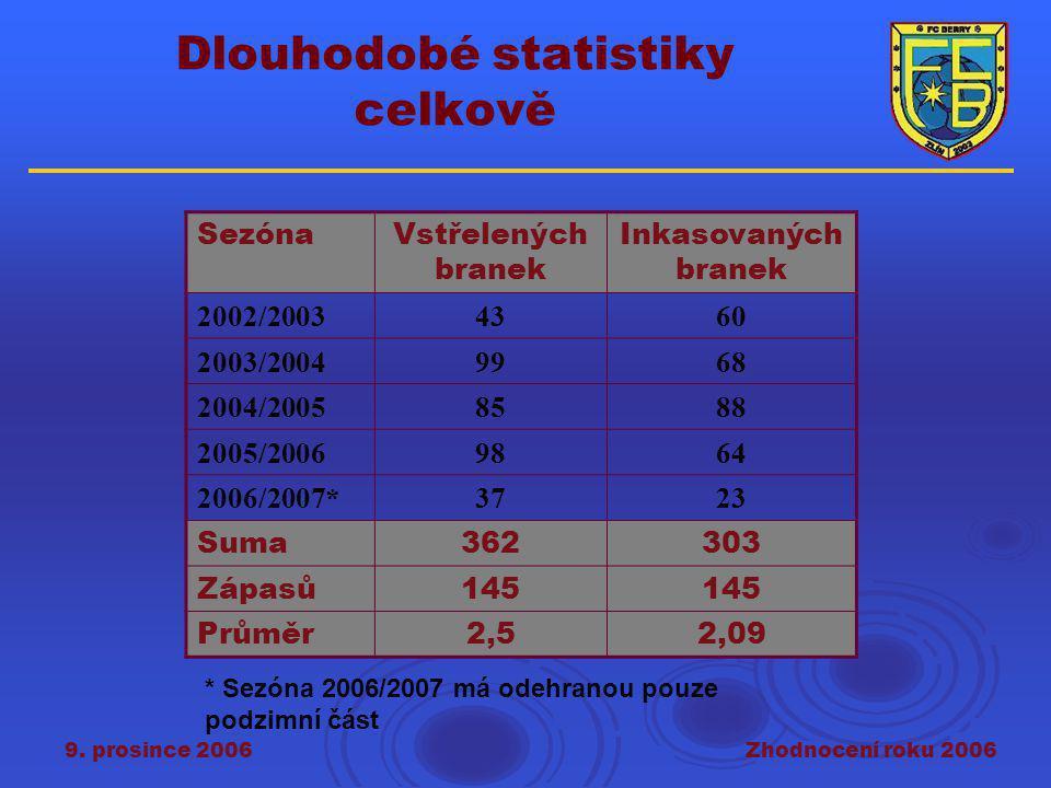 9. prosince 2006Zhodnocení roku 2006 Dlouhodobé statistiky celkově SezónaVstřelených branek Inkasovaných branek 2002/20034360 2003/20049968 2004/20058