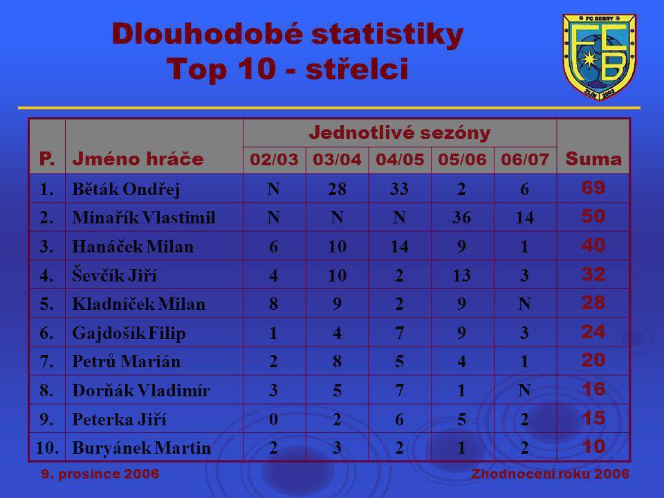 9. prosince 2006Zhodnocení roku 2006 Dlouhodobé statistiky Top 10 - střelci P.Jméno hráče Jednotlivé sezóny Suma 02/0303/0404/0505/0606/07 1.Běták Ond