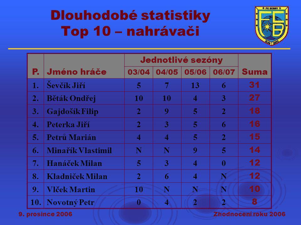 9. prosince 2006Zhodnocení roku 2006 Dlouhodobé statistiky Top 10 – nahrávači P.Jméno hráče Jednotlivé sezóny Suma 03/0404/0505/0606/07 1.Ševčík Jiří5