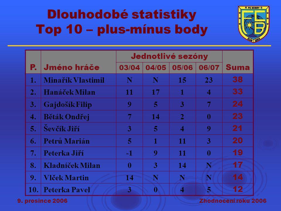 9. prosince 2006Zhodnocení roku 2006 Dlouhodobé statistiky Top 10 – plus-mínus body P.Jméno hráče Jednotlivé sezóny Suma 03/0404/0505/0606/07 1.Minaří