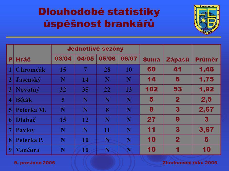 9. prosince 2006Zhodnocení roku 2006 Dlouhodobé statistiky úspěšnost brankářů PHráč Jednotlivé sezóny SumaZápasůPrůměr 03/0404/0505/0606/07 1Chromčák1