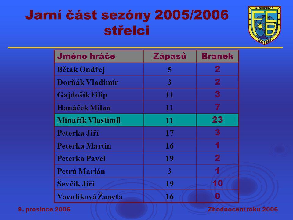 9. prosince 2006Zhodnocení roku 2006 Jarní část sezóny 2005/2006 střelci Jméno hráčeZápasůBranek Běták Ondřej5 2 Dorňák Vladimír3 2 Gajdošík Filip11 3