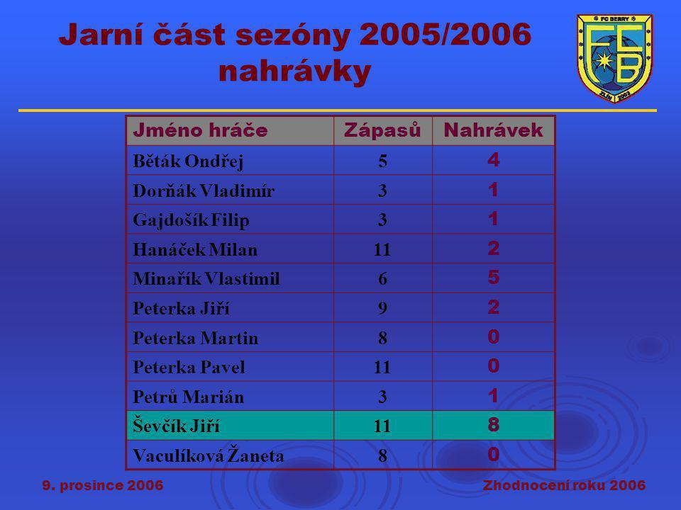 9. prosince 2006Zhodnocení roku 2006 Jarní část sezóny 2005/2006 nahrávky Jméno hráčeZápasůNahrávek Běták Ondřej5 4 Dorňák Vladimír3 1 Gajdošík Filip3