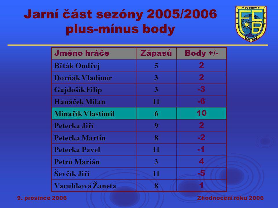 9. prosince 2006Zhodnocení roku 2006 Jarní část sezóny 2005/2006 plus-mínus body Jméno hráčeZápasůBody +/- Běták Ondřej5 2 Dorňák Vladimír3 2 Gajdošík