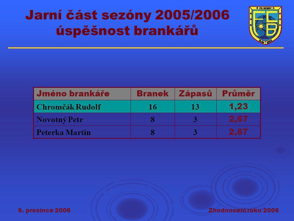 9. prosince 2006Zhodnocení roku 2006 Jarní část sezóny 2005/2006 úspěšnost brankářů Jméno brankářeBranekZápasůPrůměr Chromčák Rudolf1613 1,23 Novotný