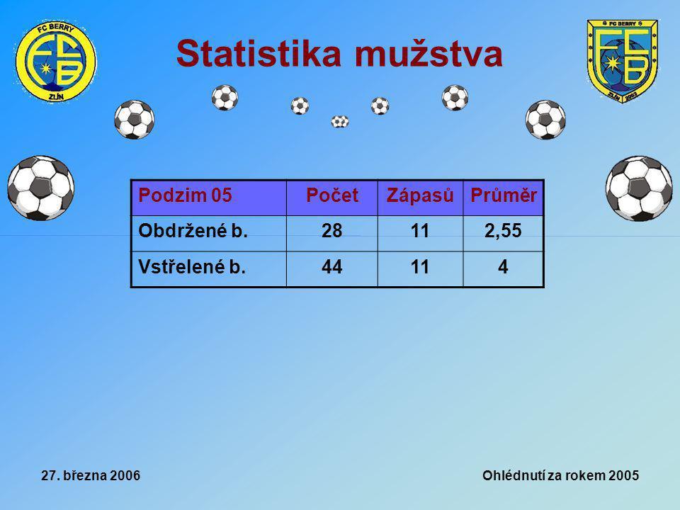 27. března 2006 Ohlédnutí za rokem 2005 Statistika mužstva Podzim 05PočetZápasůPrůměr Obdržené b.28112,55 Vstřelené b.44114