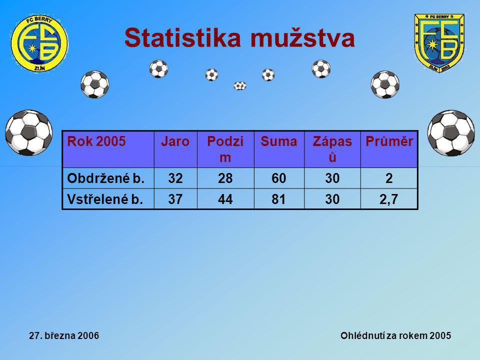 27. března 2006 Ohlédnutí za rokem 2005 Statistika mužstva Rok 2005JaroPodzi m SumaZápas ů Průměr Obdržené b.322860302 Vstřelené b.374481302,7