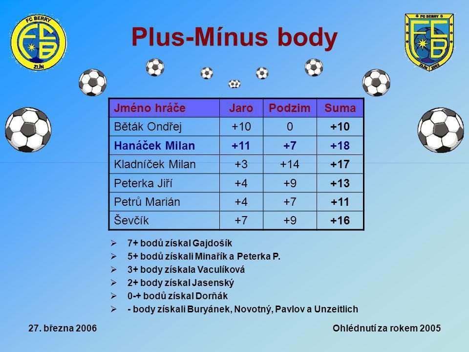 27. března 2006 Ohlédnutí za rokem 2005 Plus-Mínus body Jméno hráčeJaroPodzimSuma Běták Ondřej+100 Hanáček Milan+11+7+18 Kladníček Milan+3+14+17 Peter