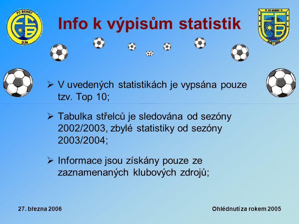 27. března 2006 Ohlédnutí za rokem 2005 Info k výpisům statistik  V uvedených statistikách je vypsána pouze tzv. Top 10;  Tabulka střelců je sledová