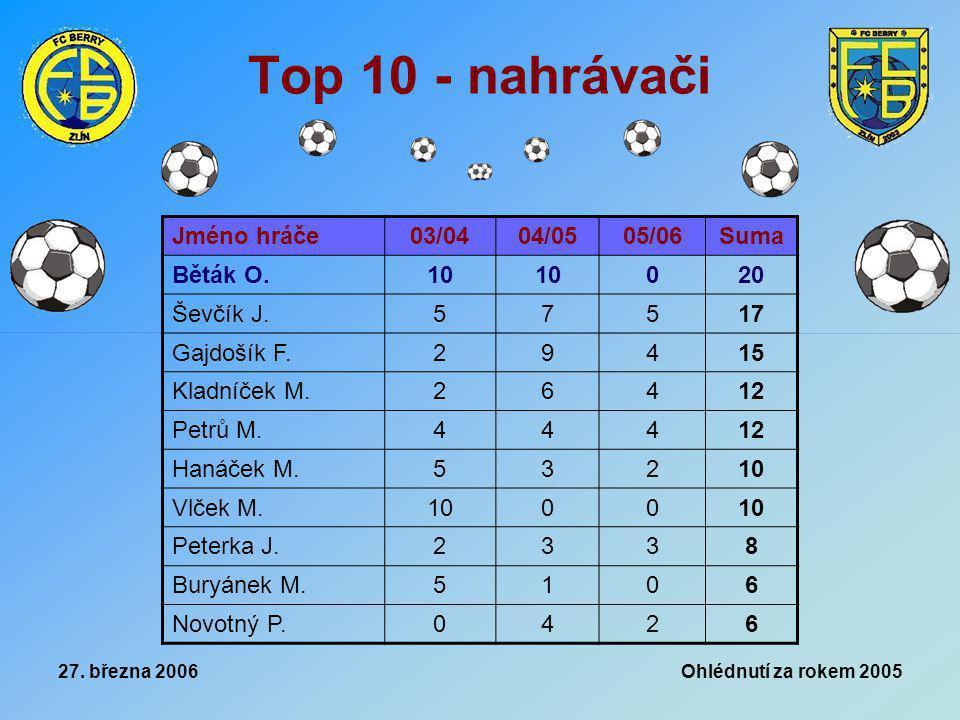 27. března 2006 Ohlédnutí za rokem 2005 Top 10 - nahrávači Jméno hráče03/0404/0505/06Suma Běták O.10 020 Ševčík J.57517 Gajdošík F.29415 Kladníček M.2