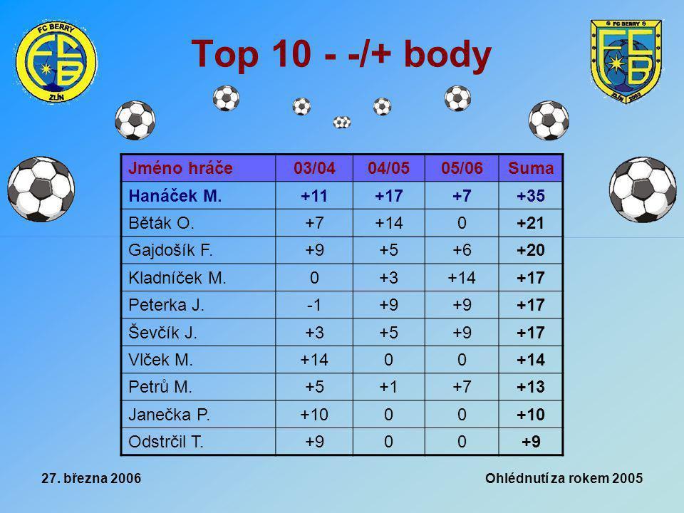 27. března 2006 Ohlédnutí za rokem 2005 Top 10 - -/+ body Jméno hráče03/0404/0505/06Suma Hanáček M.+11+17+7+35 Běták O.+7+140+21 Gajdošík F.+9+5+6+20