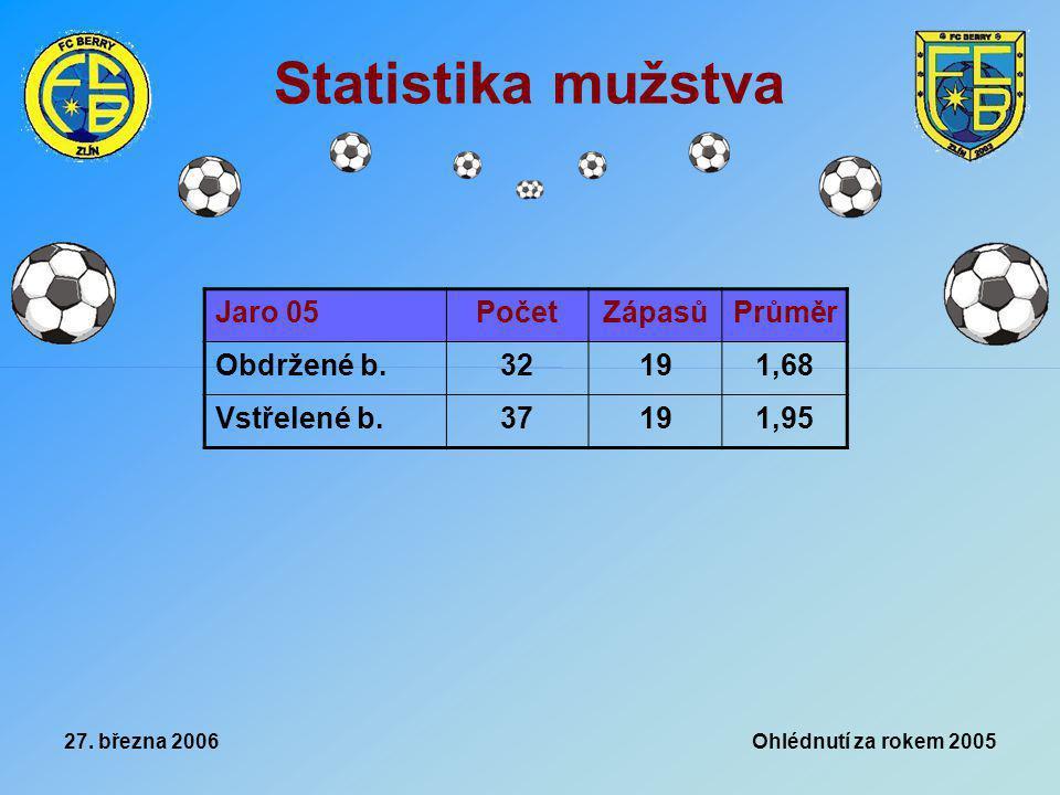 27. března 2006 Ohlédnutí za rokem 2005 Statistika mužstva Jaro 05PočetZápasůPrůměr Obdržené b.32191,68 Vstřelené b.37191,95
