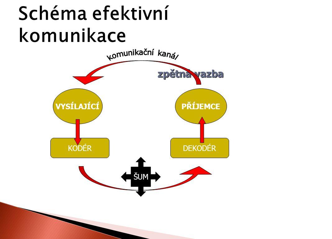 Schéma efektivní komunikace KODÉRDEKODÉR VYSÍLAJÍCÍPŘÍJEMCE zpětná vazba zpětná vazba ŠUM