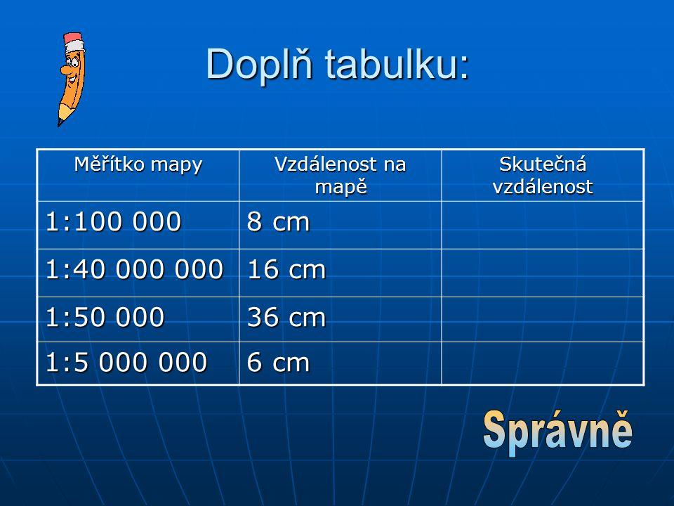 Doplň tabulku: Měřítko mapy Vzdálenost na mapě Skutečná vzdálenost 1:100 000 8 cm 1:40 000 000 16 cm 1:50 000 36 cm 1:5 000 000 6 cm