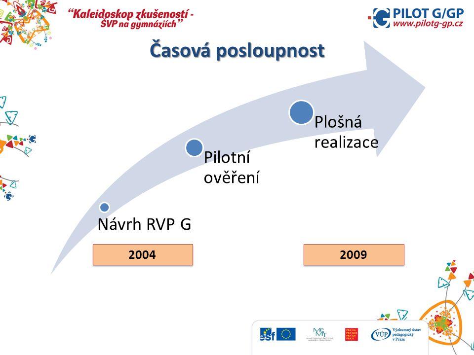 Časová posloupnost Návrh RVP G Pilotní ověření Plošná realizace 2004 2009