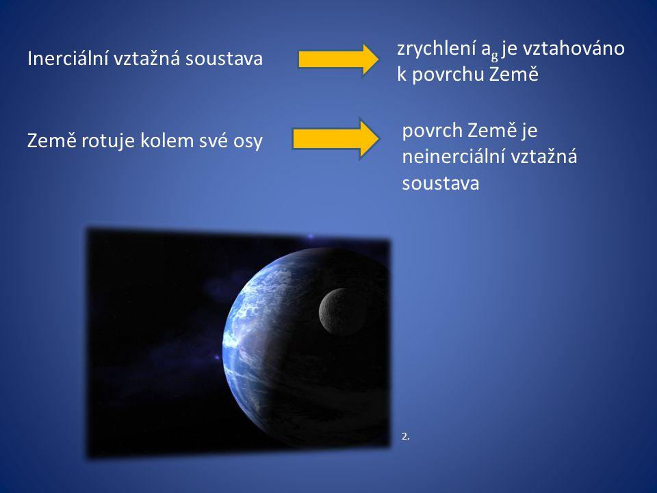 zrychlení a g je vztahováno k povrchu Země povrch Země je neinerciální vztažná soustava Země rotuje kolem své osy Inerciální vztažná soustava 2.