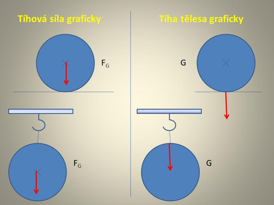 Tíhová síla grafickyTíha tělesa graficky FGFG G FGFG G