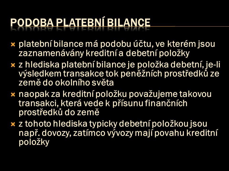  platební bilance má podobu účtu, ve kterém jsou zaznamenávány kreditní a debetní položky  z hlediska platební bilance je položka debetní, je-li výs