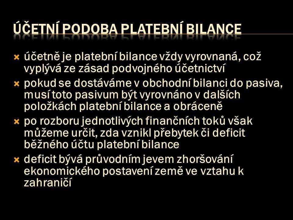  účetně je platební bilance vždy vyrovnaná, což vyplývá ze zásad podvojného účetnictví  pokud se dostáváme v obchodní bilanci do pasiva, musí toto p