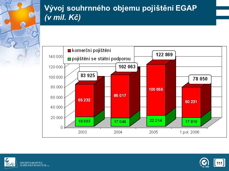 111 Vývoj souhrnného objemu pojištění EGAP (v mil. Kč)