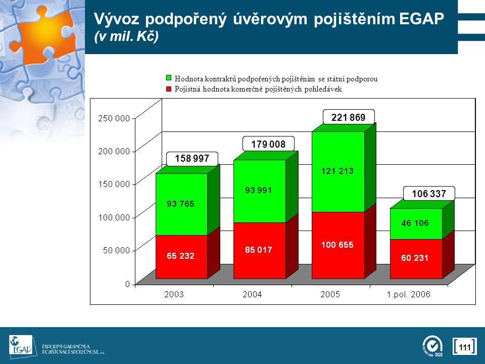 111 Vývoz podpořený úvěrovým pojištěním EGAP (v mil.