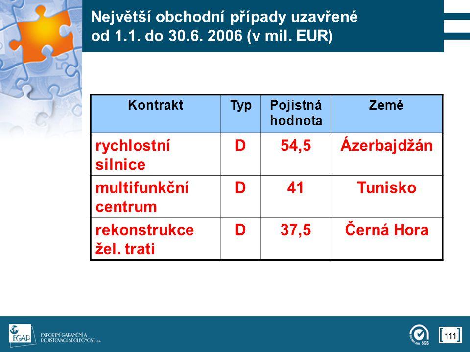 111 Největší obchodní případy uzavřené od 1.1. do 30.6.