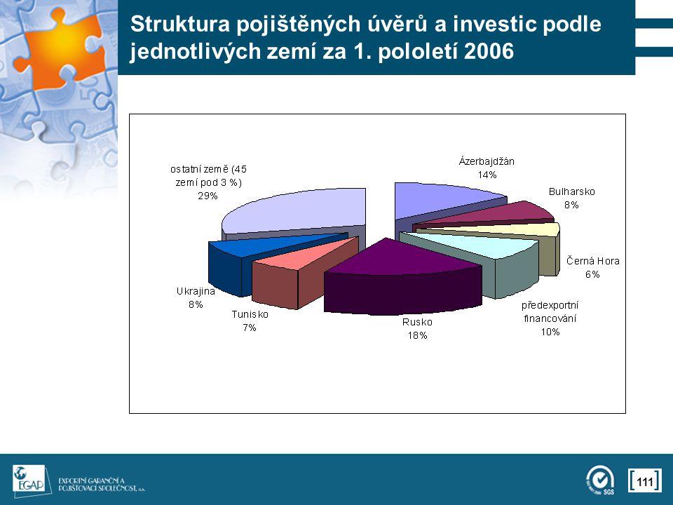 111 Struktura pojištěných úvěrů a investic podle jednotlivých zemí za 1. pololetí 2006