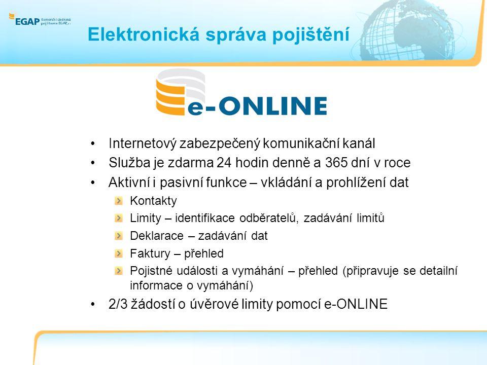 Elektronická správa pojištění Internetový zabezpečený komunikační kanál Služba je zdarma 24 hodin denně a 365 dní v roce Aktivní i pasivní funkce – vkládání a prohlížení dat Kontakty Limity – identifikace odběratelů, zadávání limitů Deklarace – zadávání dat Faktury – přehled Pojistné události a vymáhání – přehled (připravuje se detailní informace o vymáhání) 2/3 žádostí o úvěrové limity pomocí e-ONLINE