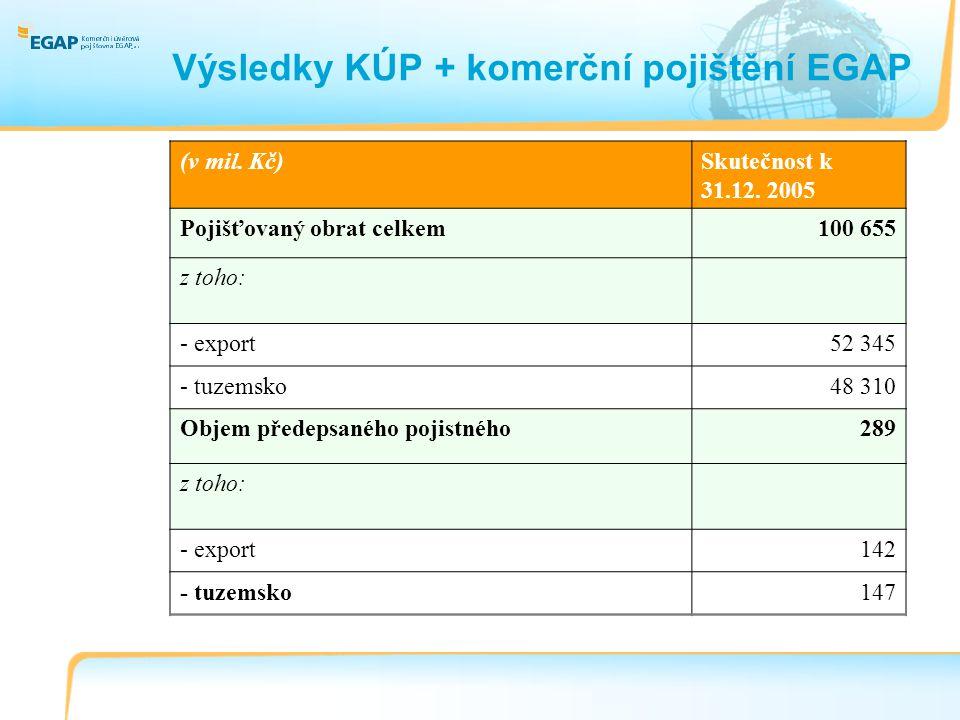 Výsledky KÚP + komerční pojištění EGAP (v mil. Kč)Skutečnost k 31.12.