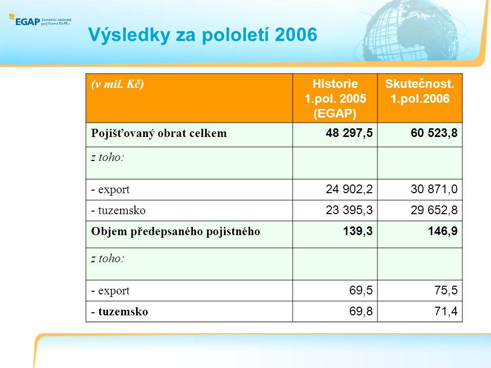 Výsledky za pololetí 2006 (v mil. Kč) Historie 1.pol.