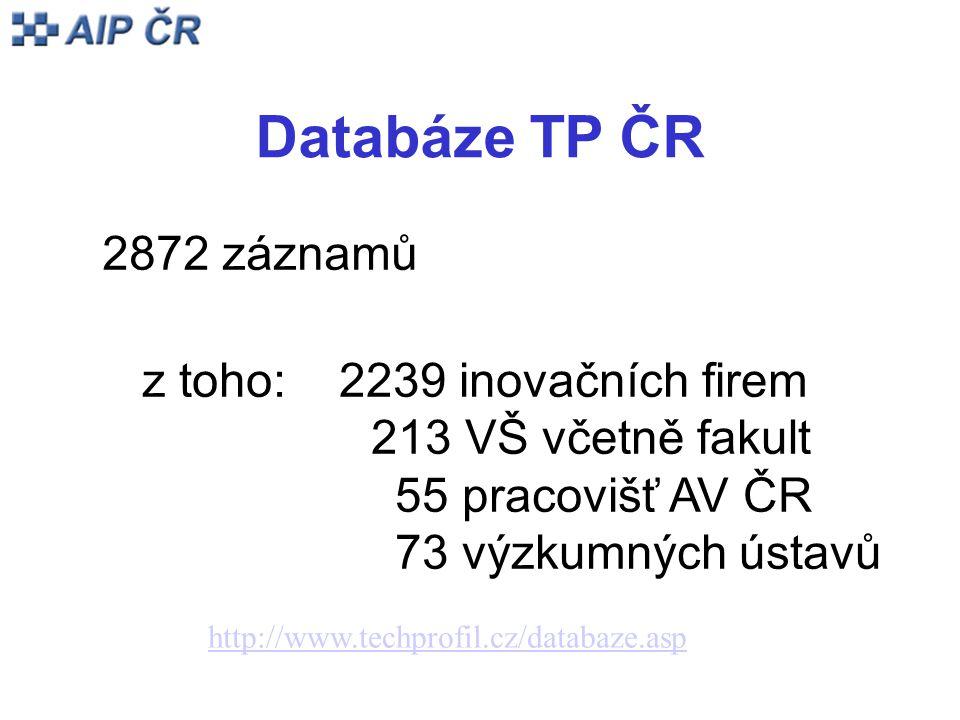 Databáze TP ČR 2872 záznamů z toho: 2239 inovačních firem 213 VŠ včetně fakult 55 pracovišť AV ČR 73 výzkumných ústavů http://www.techprofil.cz/databaze.asp