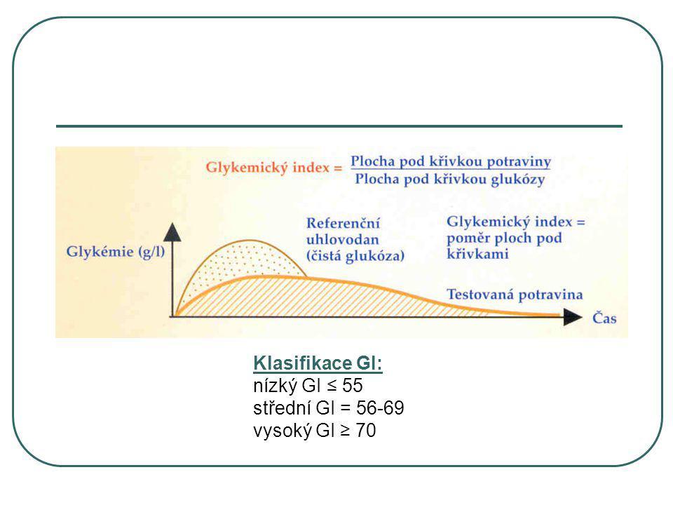 Klasifikace GI: nízký GI ≤ 55 střední GI = 56-69 vysoký GI ≥ 70