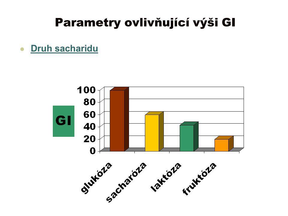 Parametry ovlivňující výši GI Druh sacharidu