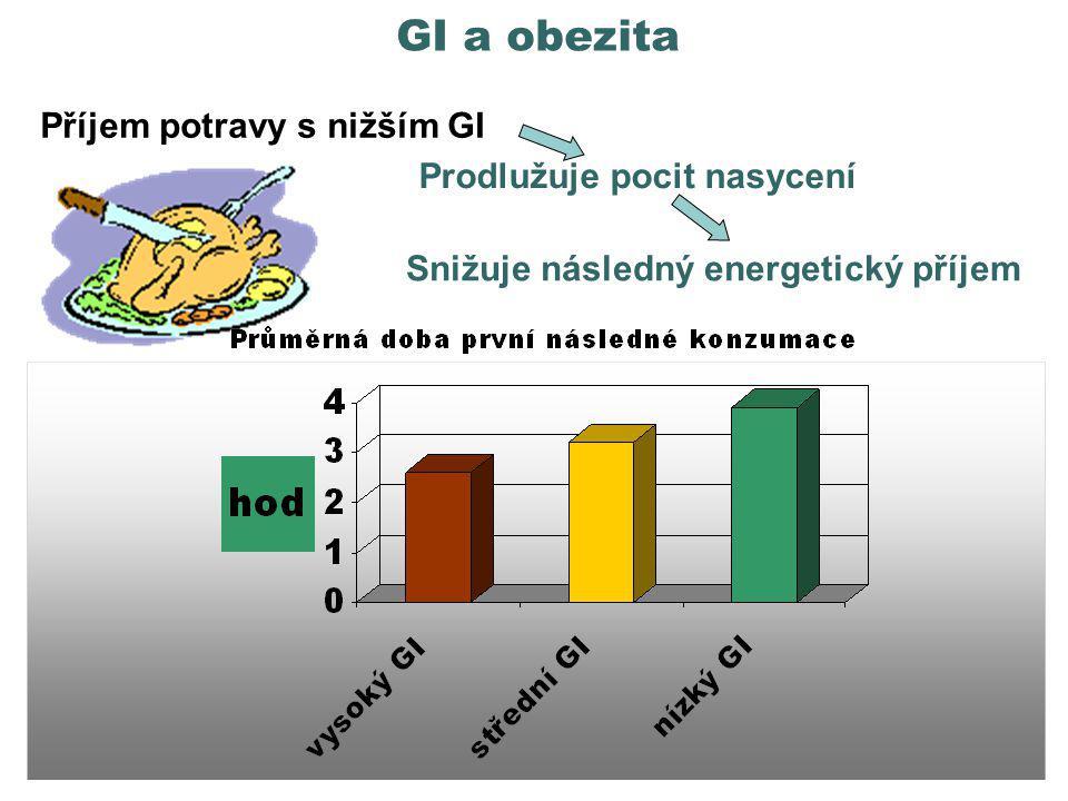 GI a obezita Příjem potravy s nižším GI Výzkum Ludwiga et al.