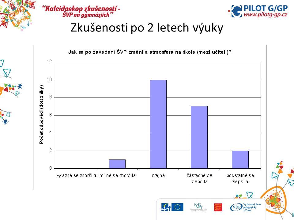 8 Změna atmosféry na škole a míry zapojení žáků 14 6 6 1 2 Jak se změnila atmosféra na škole (mezi učiteli).