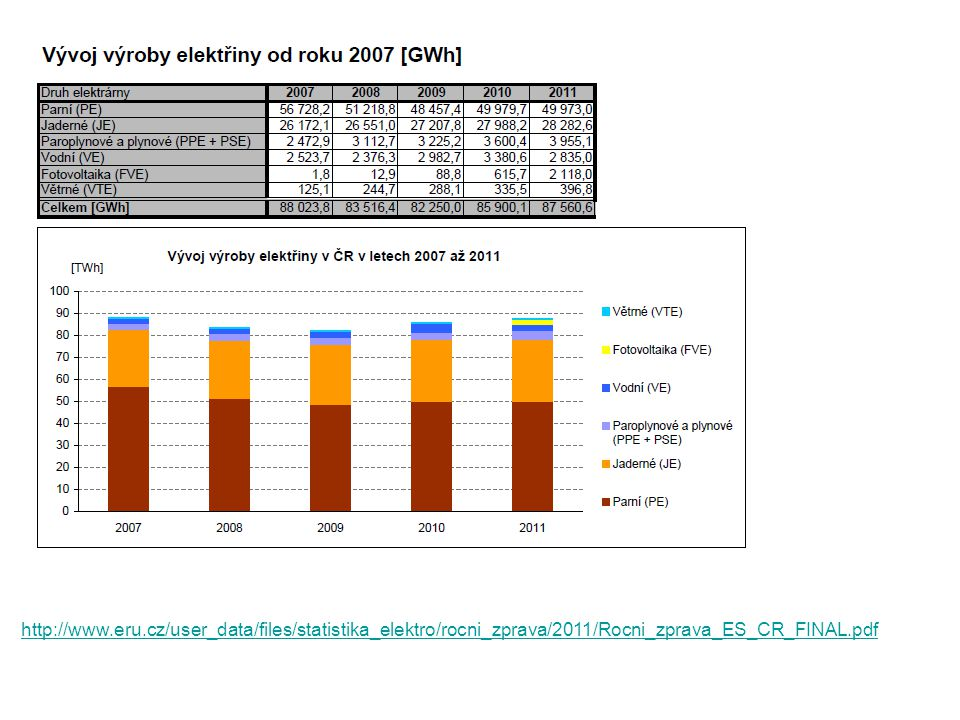 http://www.eru.cz/user_data/files/statistika_elektro/rocni_zprava/2011/Rocni_zprava_ES_CR_FINAL.pdf