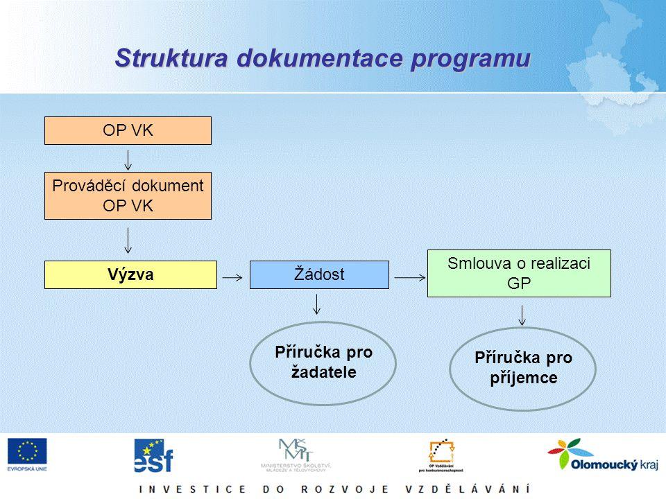 Struktura dokumentace programu OP VK Prováděcí dokument OP VK VýzvaŽádost Smlouva o realizaci GP Příručka pro žadatele Příručka pro příjemce