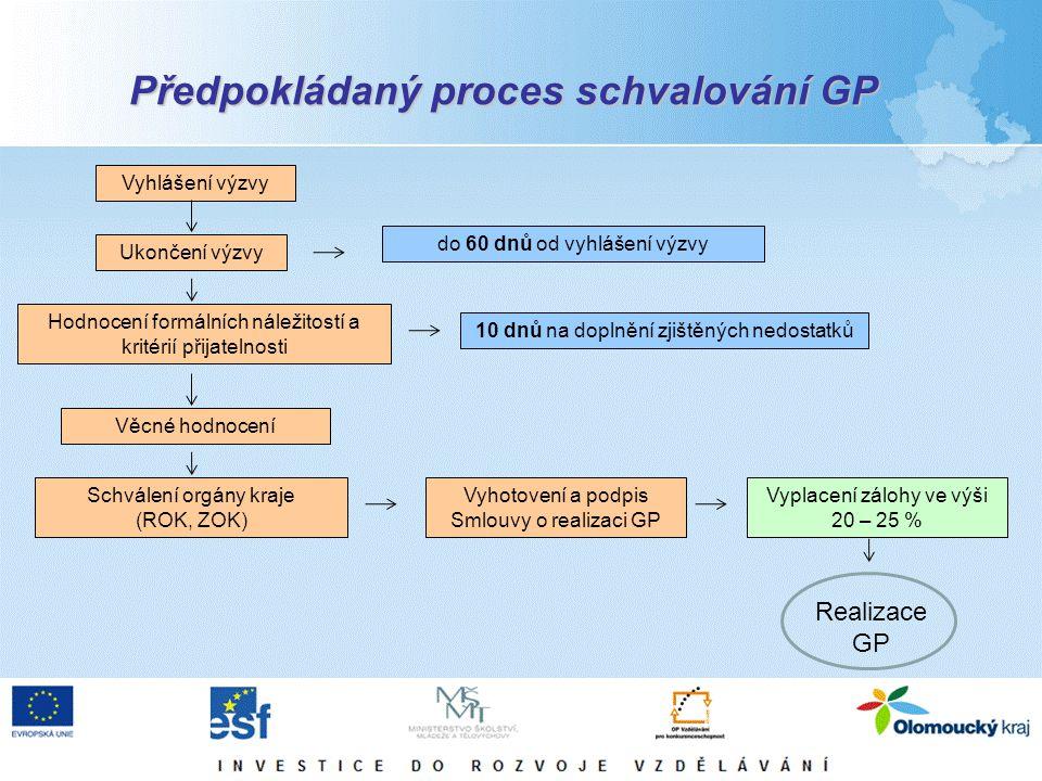 Předpokládaný proces schvalování GP Vyhlášení výzvy Ukončení výzvy Věcné hodnocení Vyplacení zálohy ve výši 20 – 25 % Realizace GP do 60 dnů od vyhlášení výzvy Hodnocení formálních náležitostí a kritérií přijatelnosti 10 dnů na doplnění zjištěných nedostatků Schválení orgány kraje (ROK, ZOK) Vyhotovení a podpis Smlouvy o realizaci GP