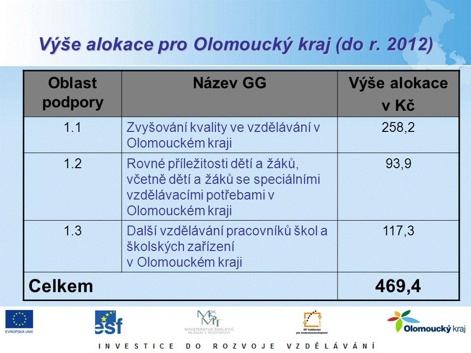 Výše alokace pro Olomoucký kraj (do r. 2012) Oblast podpory Název GGVýše alokace v Kč 1.1Zvyšování kvality ve vzdělávání v Olomouckém kraji 258,2 1.2R