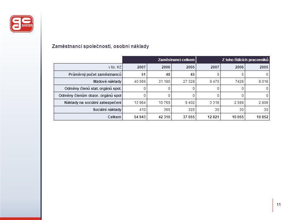 Zaměstnanci společnosti, osobní náklady Zaměstnanci celkemZ toho řídících pracovníků v tis. Kč200720062005200720062005 Průměrný počet zaměstnanců51484