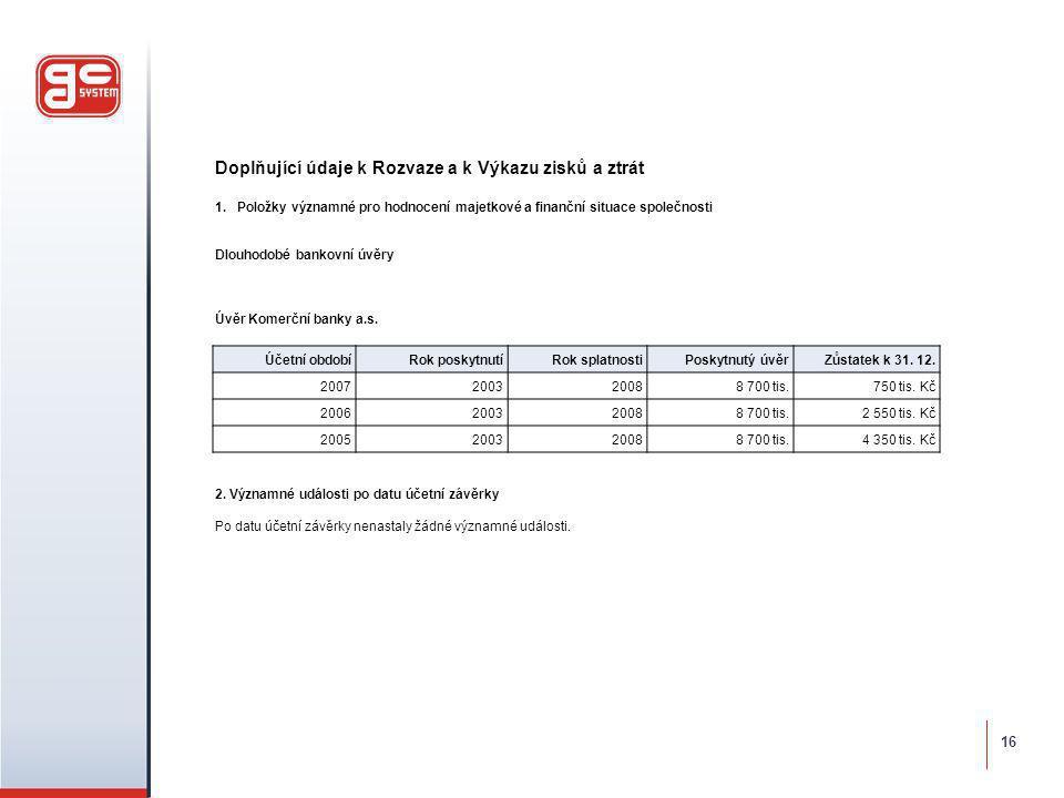 Doplňující údaje k Rozvaze a k Výkazu zisků a ztrát 1.