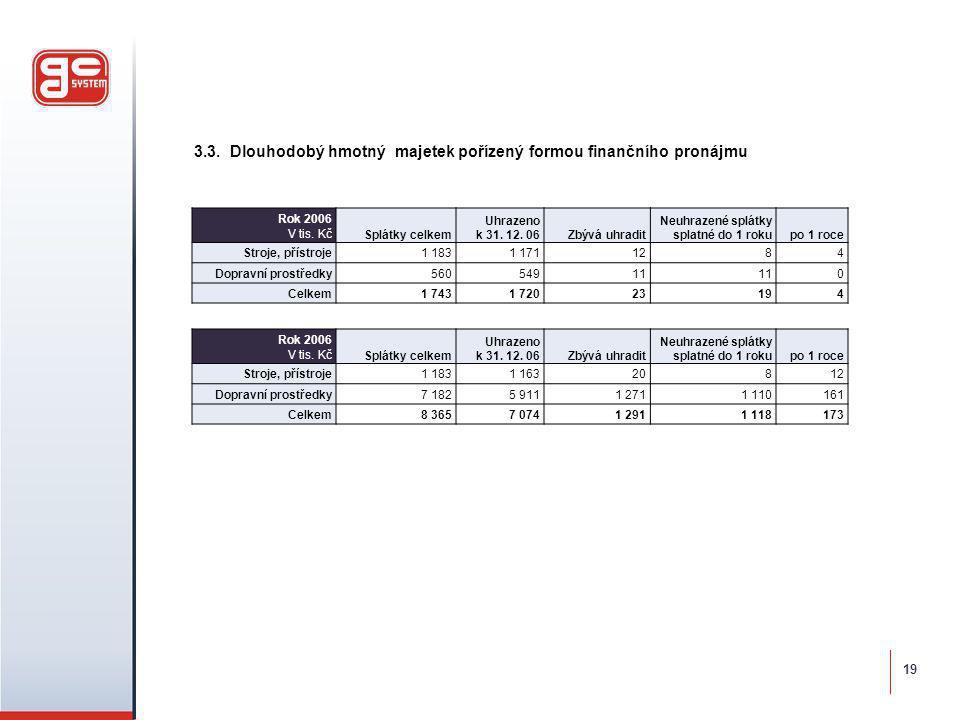 3.3. Dlouhodobý hmotný majetek pořízený formou finančního pronájmu Rok 2006 V tis. Kč Splátky celkem Uhrazeno k 31. 12. 06Zbývá uhradit Neuhrazené spl