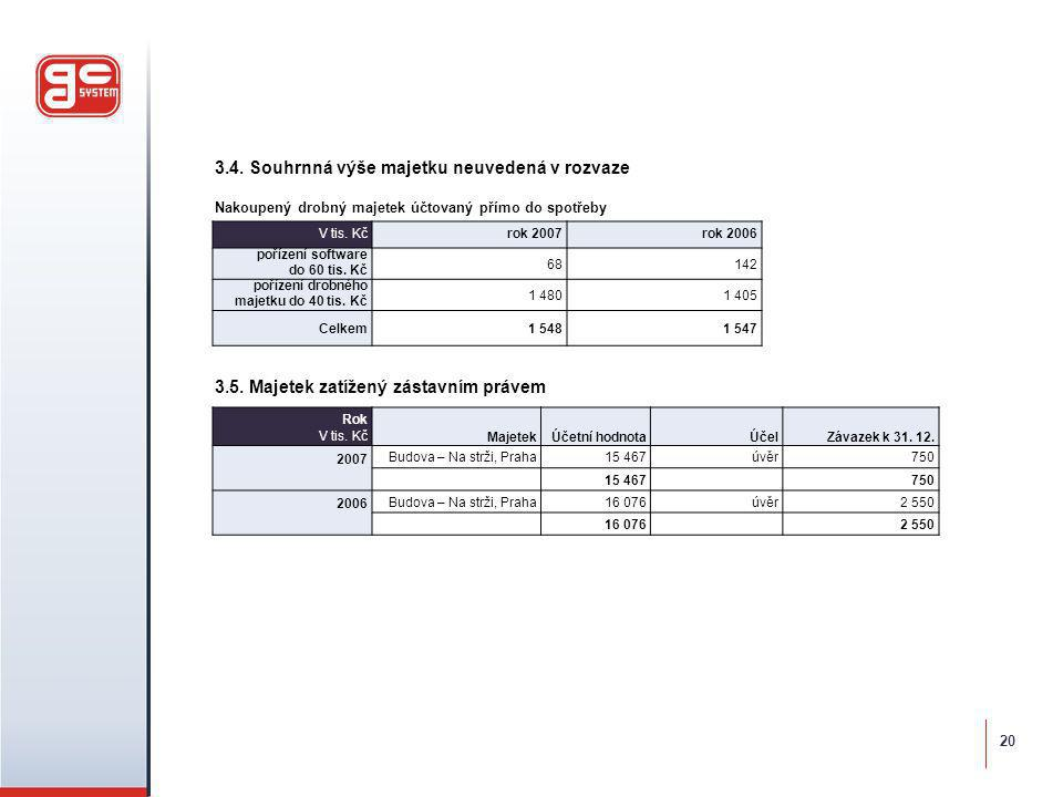 3.4. Souhrnná výše majetku neuvedená v rozvaze Nakoupený drobný majetek účtovaný přímo do spotřeby 3.5. Majetek zatížený zástavním právem V tis. Kč ro