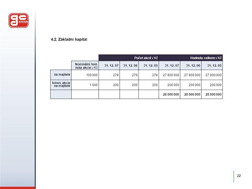 4.2. Základní kapitál Počet akcií v KčHodnota celkem v Kč Nominální hod- nota akcie v Kč 31. 12. 0731. 12. 0631. 12. 0531. 12. 0731. 12. 0631. 12. 05