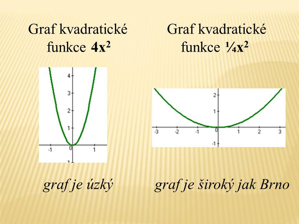 Graf kvadratické funkce 4x 2 graf je úzký Graf kvadratické funkce ¼x 2 graf je široký jak Brno