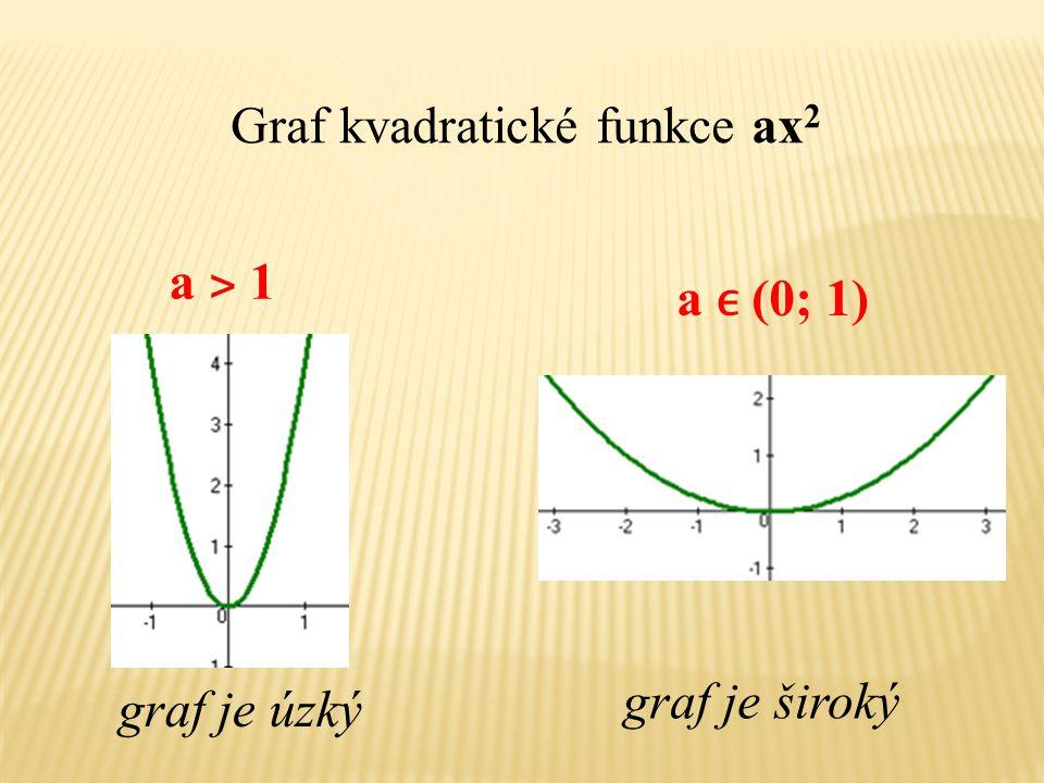Graf kvadratické funkce ax 2 graf je úzký a (0; 1) graf je široký a ˃ 1