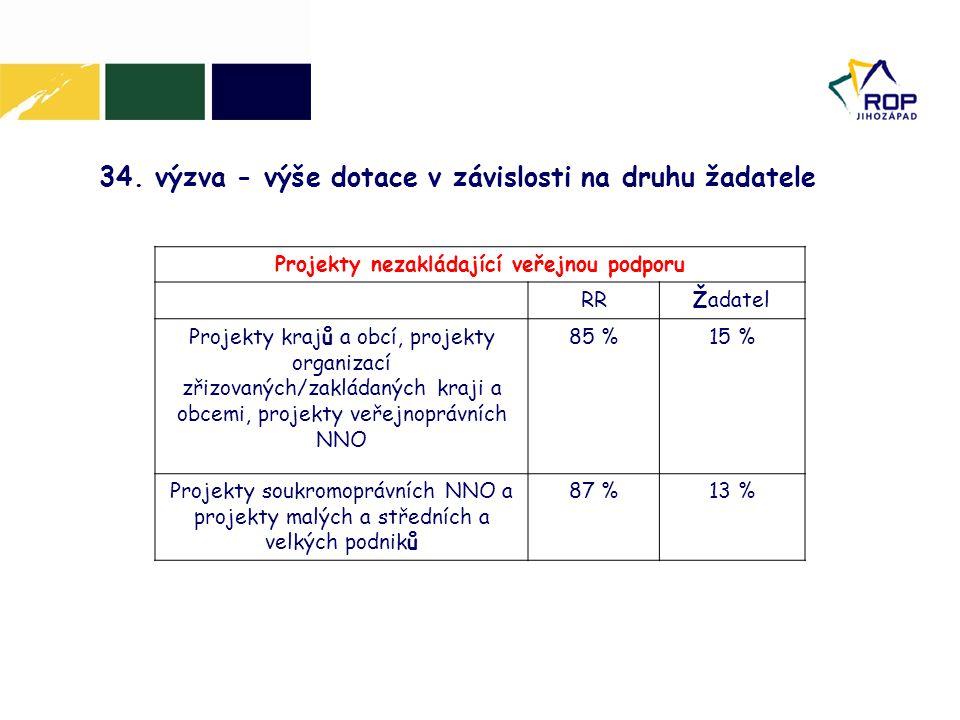 34. výzva - výše dotace v závislosti na druhu žadatele Projekty nezakládající veřejnou podporu RRŽadatel Projekty krajů a obcí, projekty organizací zř