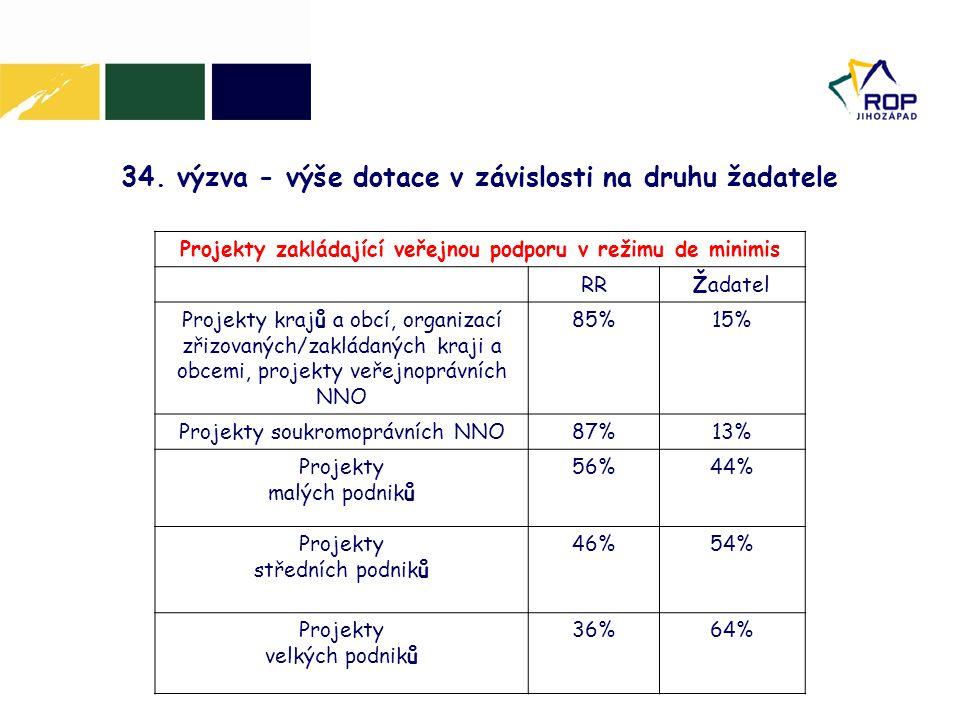 34. výzva - výše dotace v závislosti na druhu žadatele Projekty zakládající veřejnou podporu v režimu de minimis RRŽadatel Projekty krajů a obcí, orga