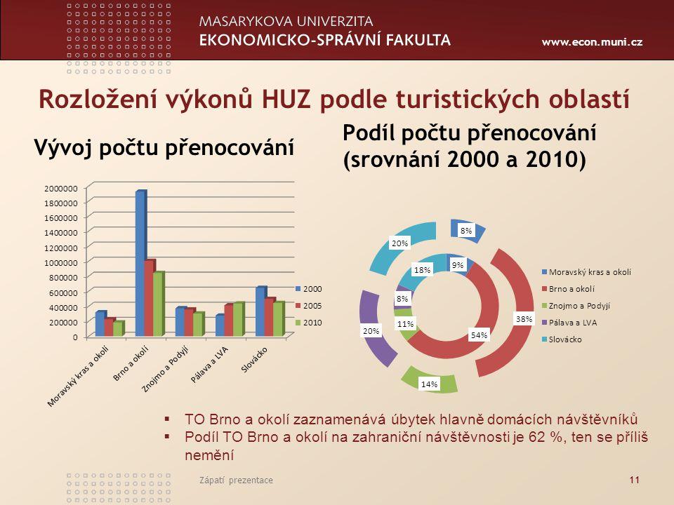 www.econ.muni.cz Zápatí prezentace12 Vývoj lůžkové kapacity podle kategorie ubytování Struktura lůžkové kapacity HUZ podle kategorie ubytování