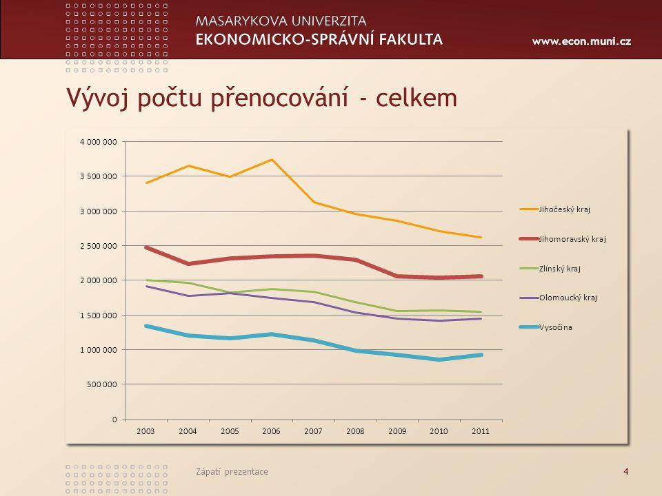 www.econ.muni.cz Vývoj počtu přenocování - celkem Zápatí prezentace4
